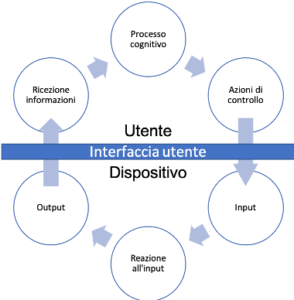 interfaccia dispositivo medico