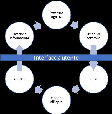 interfaccia